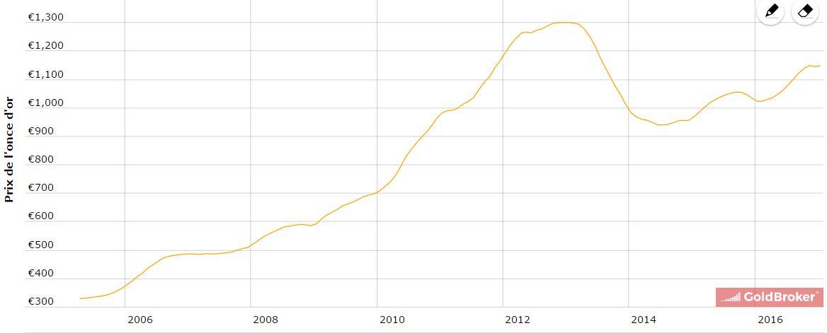Evolution du cours de l'Or ces 10 dernières années en euros